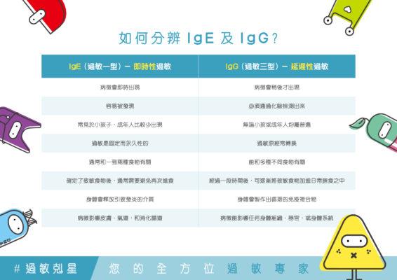 IgE、IgG過敏有什麼不同?