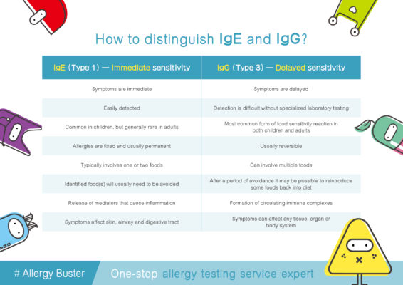 How to distinguish IgE and IgG allergy?