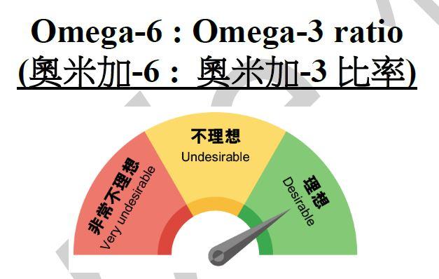 奧米加-3和奧米加-6 脂肪酸