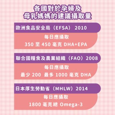 各國的營養DHA建議攝取量