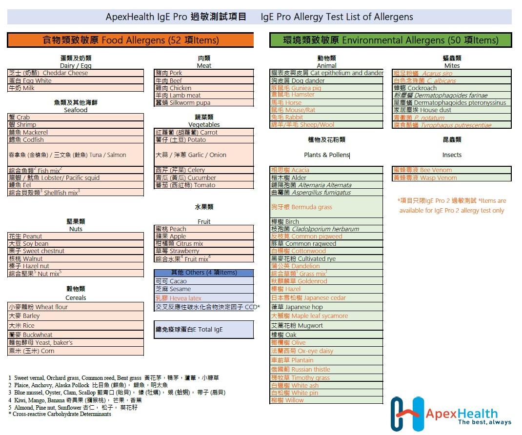 ApexHealth IgE Pro 過敏測試致敏原項目