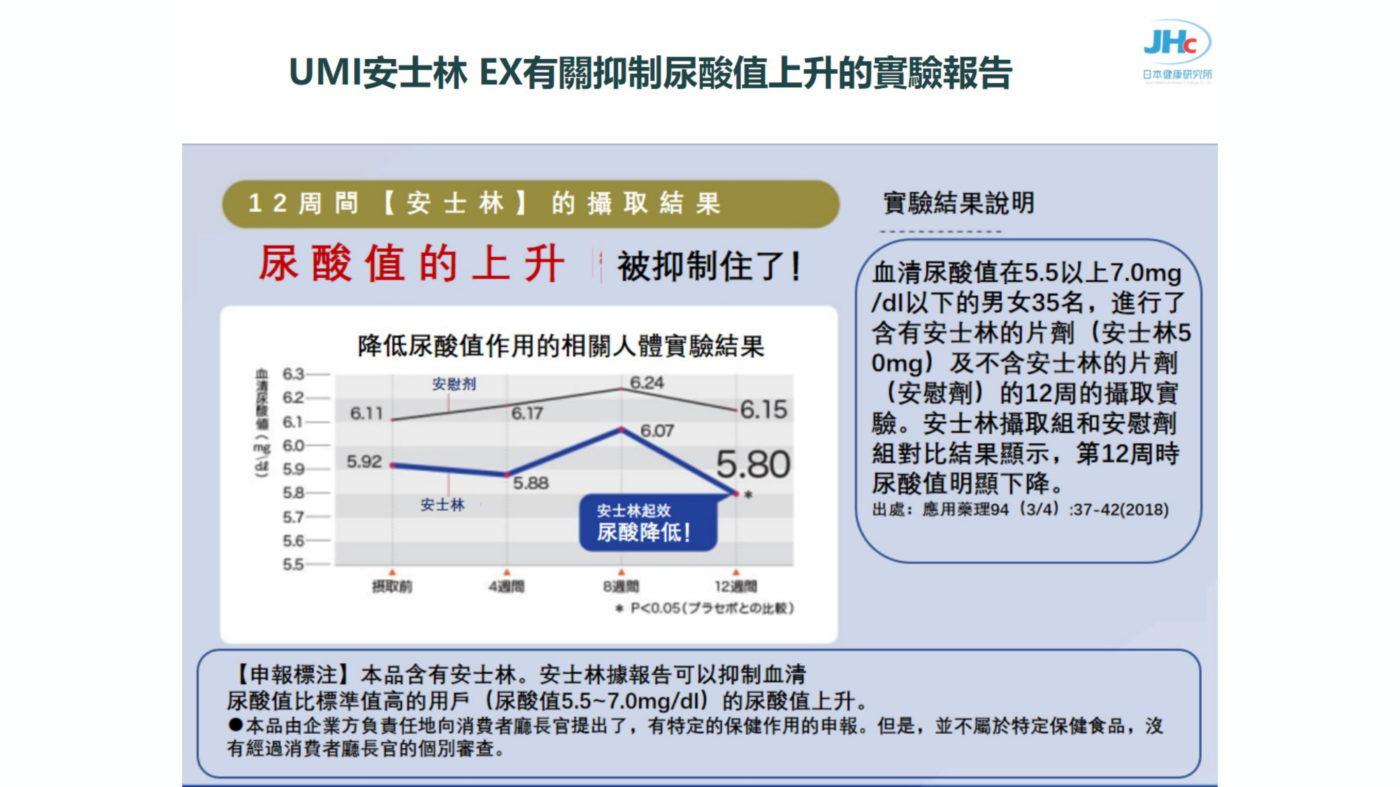 安士林 UMI 抑制尿酸上升研究報告