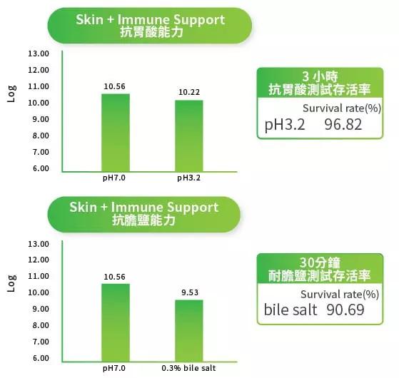 Skin_Immune_Chi 1